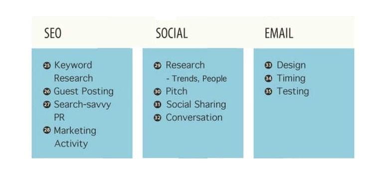 Social Media, Digital Marketing, Tools | Baaz